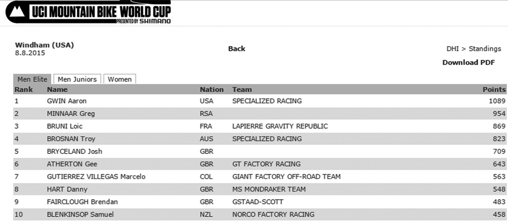 wc-standings-after-windham2015